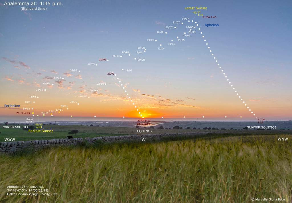 Sunset Analemma